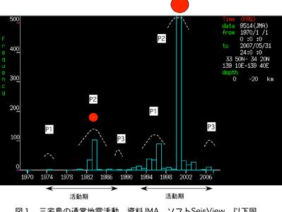 図1 三宅島近傍の地震活動。赤丸は大噴火。